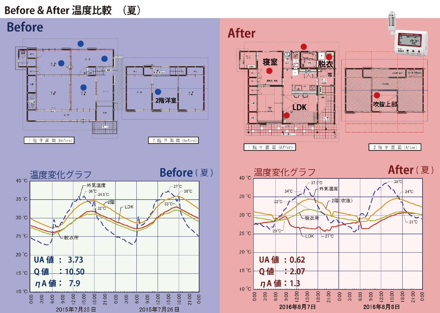 室温シミュレーション 夏
