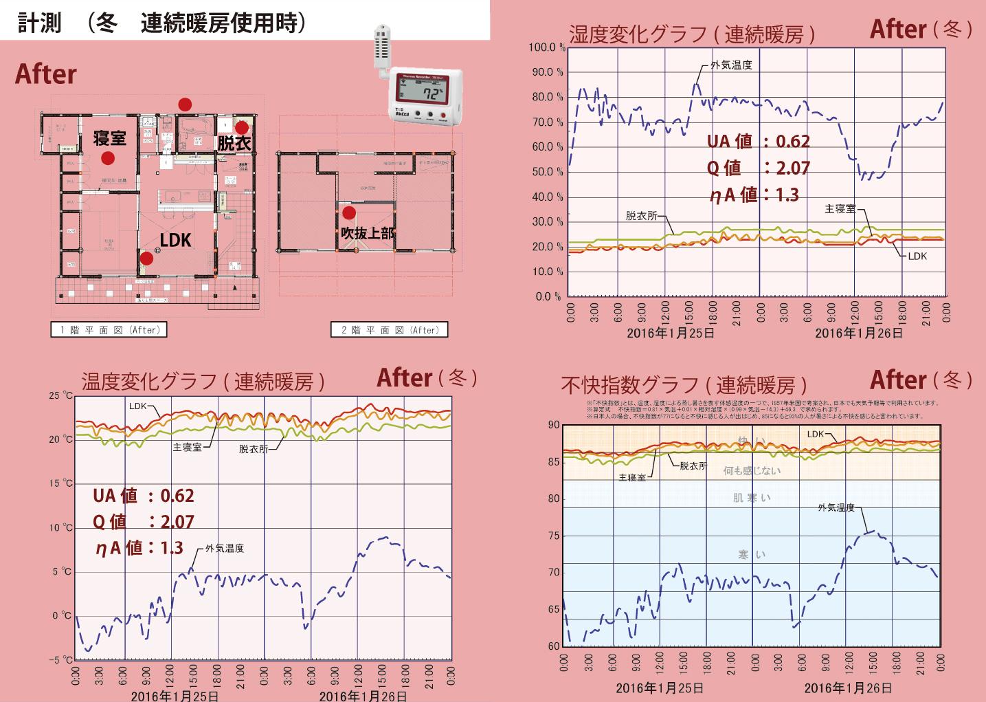 室温シミュレーション 冬