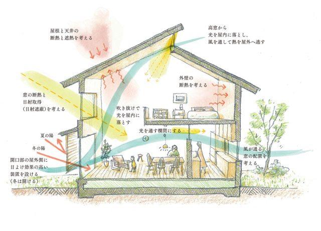 「Passive-Design House」一般社団法人パッシブデザイン協議会刊 転載